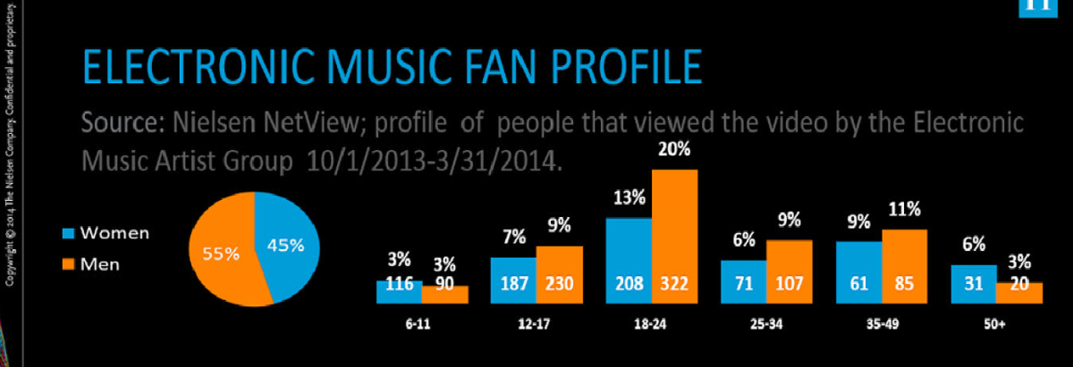 Are you a typical EDM fan? Nielsen's Profile helps you find out!